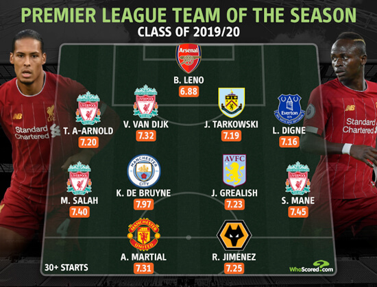Anthony Martial TOTS inclusion 2019/20